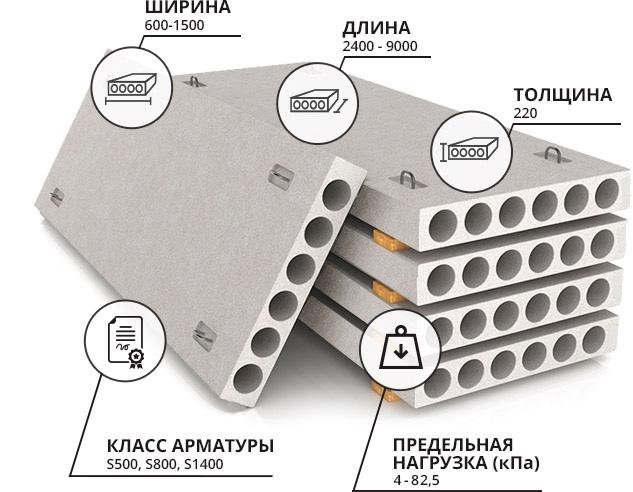 Пустотелая плита перекрытия цена нормы проектирования жби